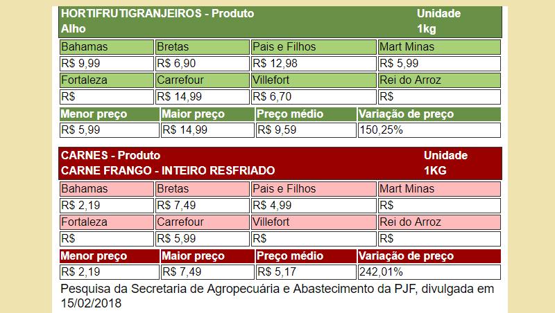 Guia do Consumidor (pesquisa de 15/02/18) e Ofertas dos Supermercados de Juiz de Fora