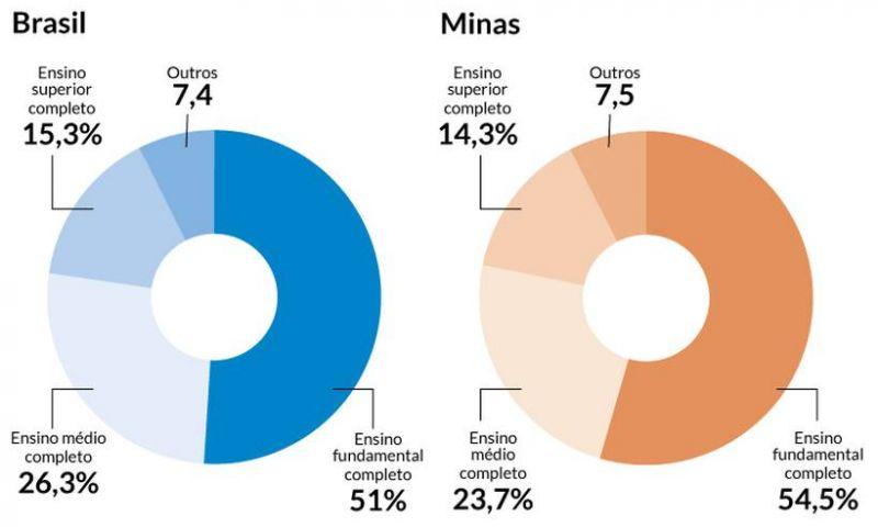 Mais da metade da população adulta de Minas estudou apenas até o fundamental